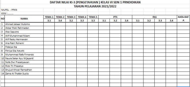 Format Penilaian Kelas 1,2,3,4,5,6 SD/MI K13 Tahun 2021/2022