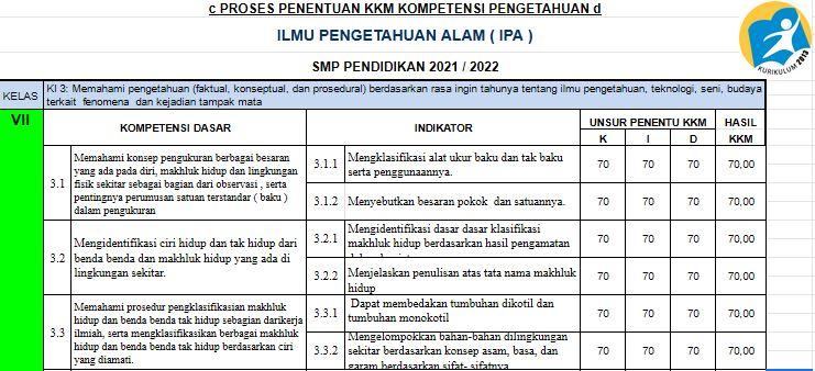 KKM Kelas 7 SMP/MTs Tahun Pelajaran 2021/2022